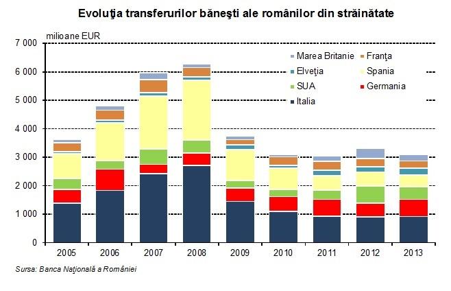 transferuri bani romani