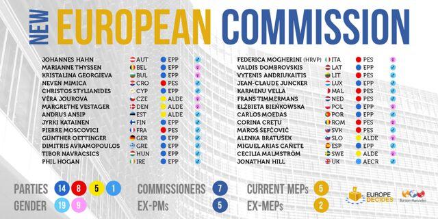 Noua Comisie Europeana