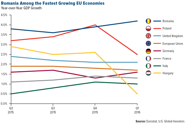 romania-among-the-fastest-growing-eu-countries-07272016