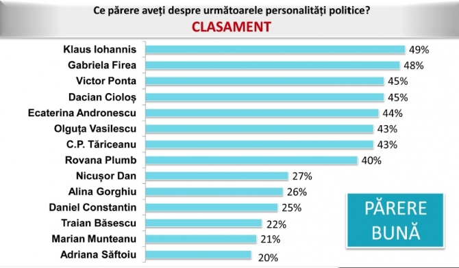 incredere_personalitati_politice_sondaj_avangarde_24993100